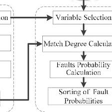 Probability Analysis Chart Flow Chart Of Fault Identification And Probability Analysis