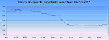 Chinese Silicon Metal 553 Export Price Chart From Jan To Nov