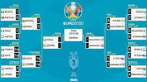Euro 2021: Euro 2020 semi-final draw ...