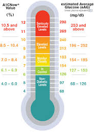 Ha1c Range Chart Know Your Ha1c Your Average Glucose Value Over A 2 3