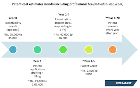 Patent Process Flow Chart Us Patent Process In 7 Steps From Filing To Grant In India