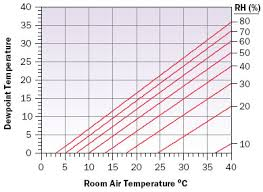dew point chart estimating dew point temperature for water cooling applications