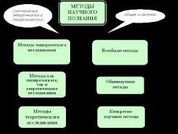 Методология научных исследований Понятие методологии и метода