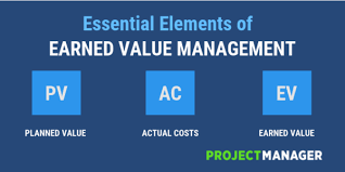 Using Earned Value Management To Measure Project Performance