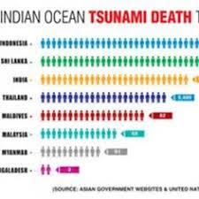 Tsunami Graphs And Charts 184 Best Tsunami Images Tsunami Natural Disasters