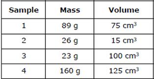 Density Chart Of Materials In G Cm3 Bell Ringer 11 4 16
