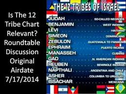 The 12 Tribes Chart Is Fake Youtube