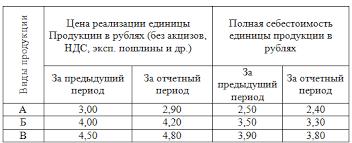 Найден Оценка показателей рентабельности Предприятия курсовая Оценка показателей рентабельности предприятия курсовая в деталях