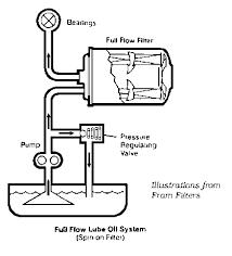 car oil pump diagram data wiring diagram blog tr6 spin on triumph club vintage triumph register car oil systems car oil pump diagram
