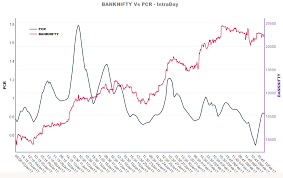 Banknifty Intraday Chart Banknifty Put Call Ratio Pcr Chart Traderslounge