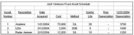 depreciation of fixed asset fixed assets and depreciation