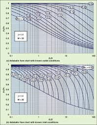 These Typical Adiabatic Flow Charts Can Be Used To Determine