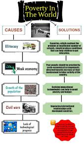 essay about poverty and the ways of its solution com essay about poverty and the ways of its solution