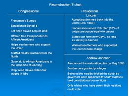 Congressional Vs Presidential Reconstruction Ppt Video