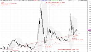 Chinese Stock Market Today Chart Shanghai Stock Analysis Ssec From 1987 To 2017