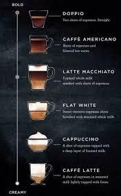 Espresso Drink Chart Latte Macchiato New Starbucks Drink