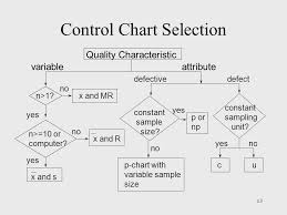 Attribute Chart Ch 12 Control Charts For Attributes Ppt Video Online Download