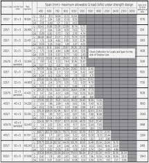 Weight Loading Chart I Beam Weight Load Chart New Images Beam