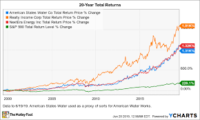 Investing In These 3 Dividend Stocks Could Make You A