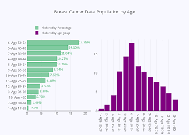 Breast Cancer Age Chart Breast Cancer Data Population By Age Bar Chart Made By