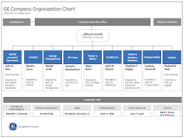 Online Organizational Charts Make Org Charts With