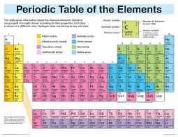 Amazon.com: Periodic Table Elements Display (Wall Chart) (Periodic ...
