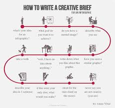How To Write A Creative Brief For An Infographic More Here Is