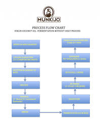 Coconut Oil Production Flow Chart Munkijo Organics Cracking Open The Boundless Potential Of