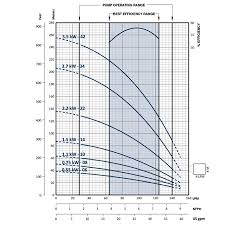 Franklin Electric Wire Sizing Chart Welded Wire Fabric Size Chart Inspirational Electric Wire
