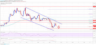 Eth Price Live Chart Ethereum Price Eth Remains At Risk Of More Downsides Below