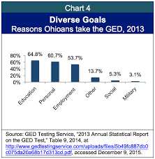 Ged Scoring Chart Ged Collapse Prevents Ohioans From Attaining High School