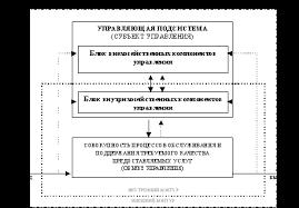 База рефератов Курсовая работа Управление качеством гостиничных  При этом как показывает анализ современных подходов к управлению качеством роль группы элементов внутрихозяйственного назначения остается основной