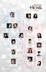 Update Whos Who In Heirs In 2019 Heirs Korean Drama The