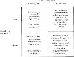 composing the reflected best self portrait building pathways for  composing the reflected best self portrait building pathways for becoming extraordinary in work organizations