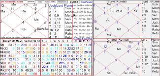 Subhas Chandra Bose Birth Chart Narendra Modi Horoscope Ijyotish