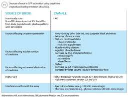 Gfr Kidney Function Chart The New International Recommendations For Chronic Kidney