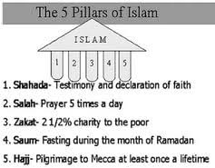 essay on five pillars of islam  essay on five pillars of islam