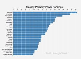 College Selectivity Chart 2017 College Football 2017 Massey Peabody Analytics