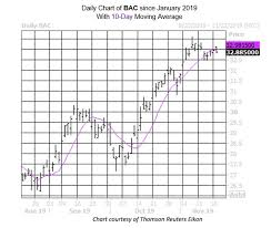 Stock Chart Bac Signal Says Bank Of America Stock Isnt Done Climbing