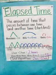 Elapsed Time Anchor Chart Third Grade Math Math Charts