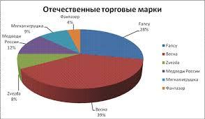 Отчет по практике ип магазин детской одежды npo megamed ru Аккумуляторы для ибп интернет магазин rozetka ua купить Читать отчет по практике