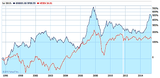 Ftse 100 Yahoo Interactive Chart Emerging Markets Index And China A Shares 1995 2015