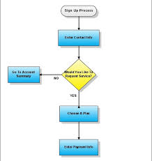 Easy Flowchart Easy Online Diagrams With Gliffy The Closet Entrepreneur