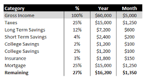 A Sample Financial Plan   How Should You Budget Your Money?