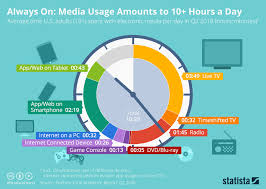 Chart Always On Media Usage Amounts To 10 Hours A Day