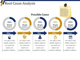 Root Cause Analysis Template Extraordinary Root Cause Analysis Template 48 Ppt PowerPoint Presentation Outline