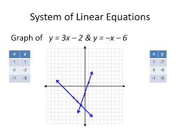 5 system of linear equations graph of y 3x 2 y x 6 xy 11 0 2 5 xy 1 7 0 6 5