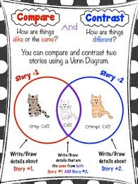 Free Retelling Compare And Contrast Anchor Chart