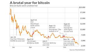 Nov 13, 2017 · bitcoin price technical analysis for november 13, 2017. Bitcoin Peaked A Year Ago Here S A Look At 12 Months Of Misery Marketwatch