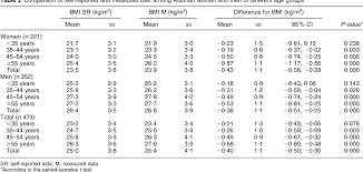 Bmi Categories Table 2 From Validity Of Self Reported Weight And Height In
